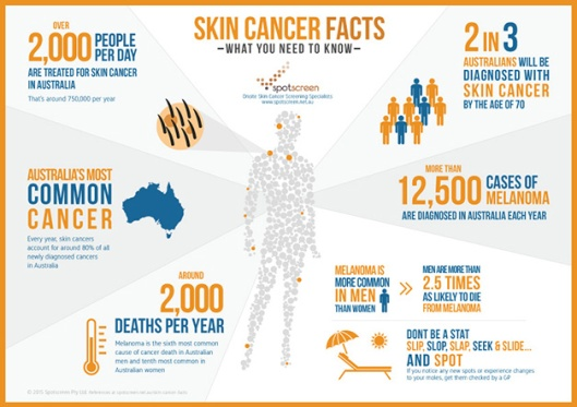 spotscreen-skin-cancer-facts-infographic-sm